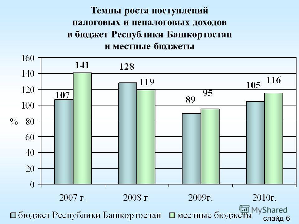 Темпы роста поступлений налоговых и неналоговых доходов в бюджет Республики Башкортостан и местные бюджеты слайд 6