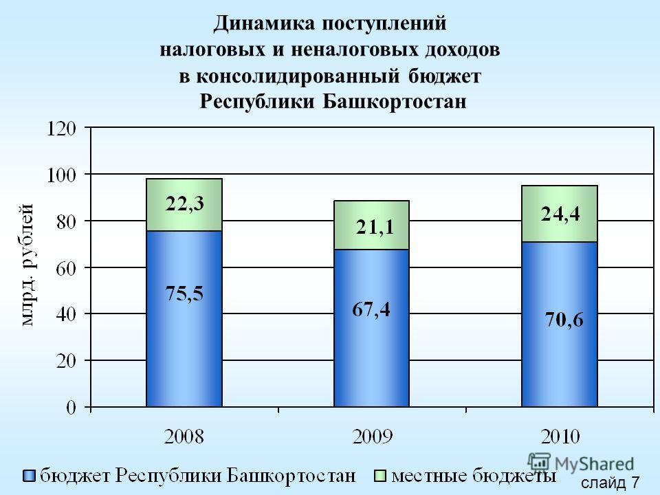 Динамика поступлений налоговых и неналоговых доходов в консолидированный бюджет Республики Башкортостан слайд 7