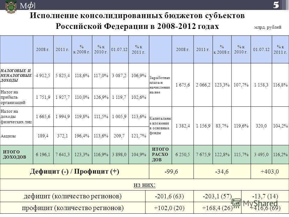 М ] ф 2008 г.2011 г. % к 2008 г. % к 2010 г. 01.07.12 % к 2011 г. 2008 г.2011 г. % к 2008 г. % к 2010 г. 01.07.12 % к 2011 г. НАЛОГОВЫЕ И НЕНАЛОГОВЫЕ ДОХОДЫ 4 912,55 825,4118,6%117,0%3 087,2106,9% Заработная плата и начисления на нее 1 675,6 2 066,21