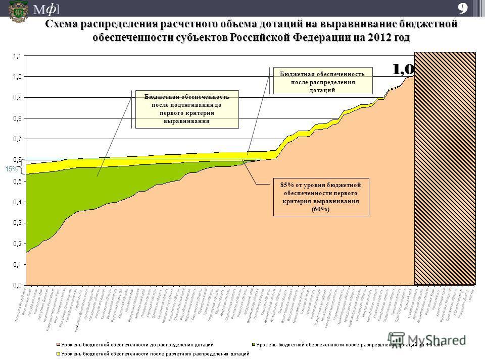 М ] ф Схема распределения расчетного объема дотаций на выравнивание бюджетной обеспеченности субъектов Российской Федерации на 2012 год 9 85% от уровня бюджетной обеспеченности первого критерия выравнивания (60%) Бюджетная обеспеченность после подтяг