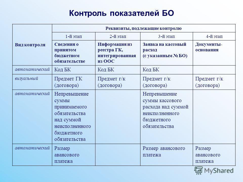 Контроль показателей БО Вид контроля Реквизиты, подлежащие контролю 1-й этап2-й этап3-й этап4-й этап Сведения о принятом бюджетном обязательстве Информация из реестра ГК, интегрированная из ООС Заявка на кассовый расход (с указанным БО) Документы- ос