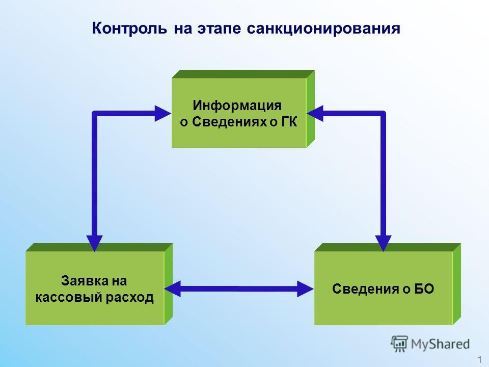 Контроль на этапе санкционирования Информация о Сведениях о ГК Заявка на кассовый расход Сведения о БО 1