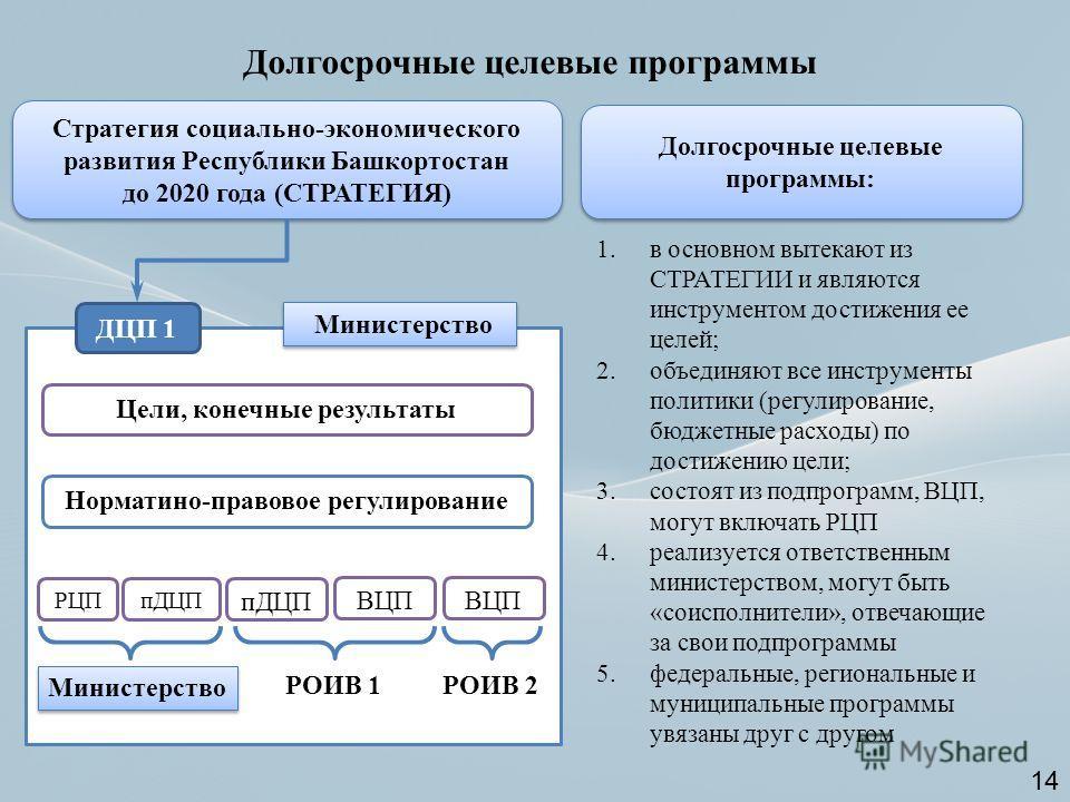 Стратегия социально-экономического развития Республики Башкортостан до 2020 года (СТРАТЕГИЯ) Стратегия социально-экономического развития Республики Башкортостан до 2020 года (СТРАТЕГИЯ) ДЦП 1 Норматино-правовое регулирование Цели, конечные результаты