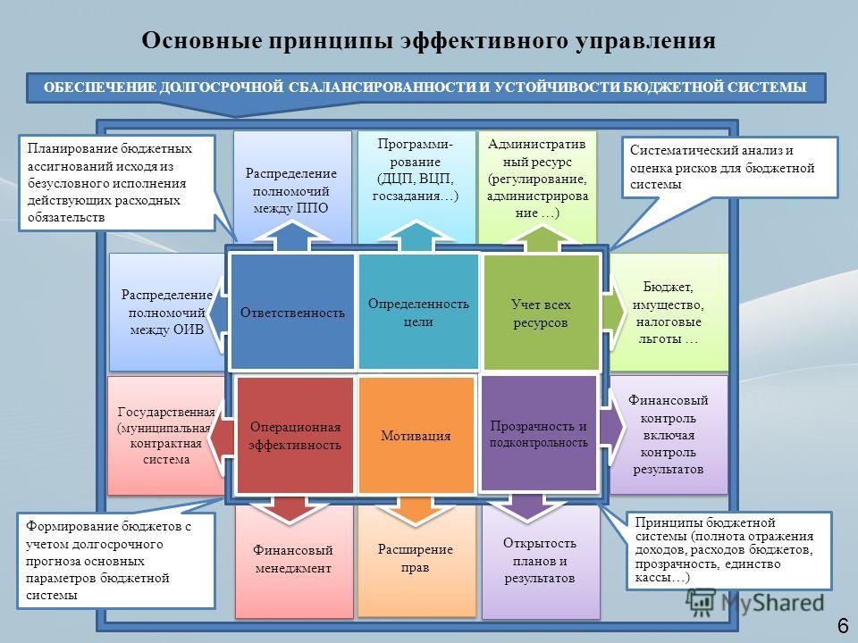 Основные принципы эффективного управления Государственная (муниципальная) контрактная система Финансовый менеджмент Распределение полномочий между ППО Бюджет, имущество, налоговые льготы … Бюджет, имущество, налоговые льготы … Административ ный ресур