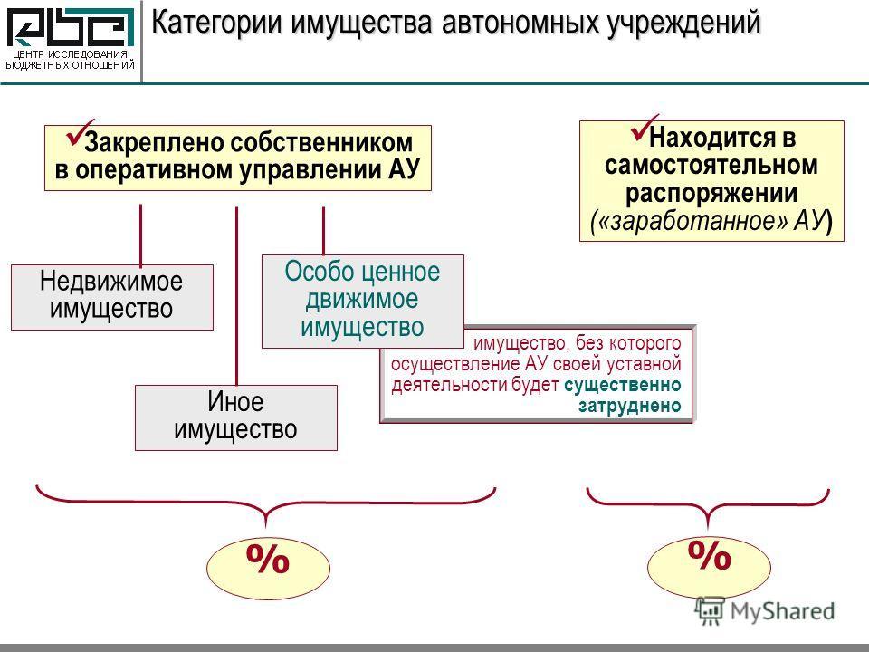 категории движимого имущества