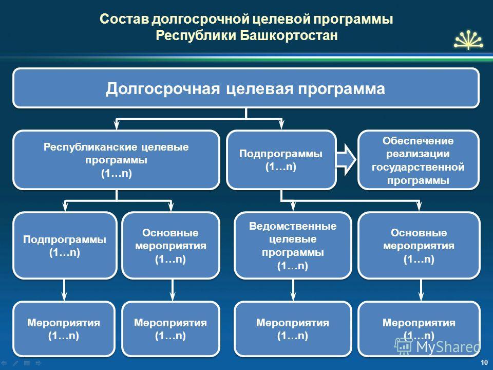 10 Долгосрочная целевая программа Состав долгосрочной целевой программы Республики Башкортостан Республиканские целевые программы (1…n) Республиканские целевые программы (1…n) Подпрограммы (1…n) Подпрограммы (1…n) Подпрограммы (1…n) Подпрограммы (1…n