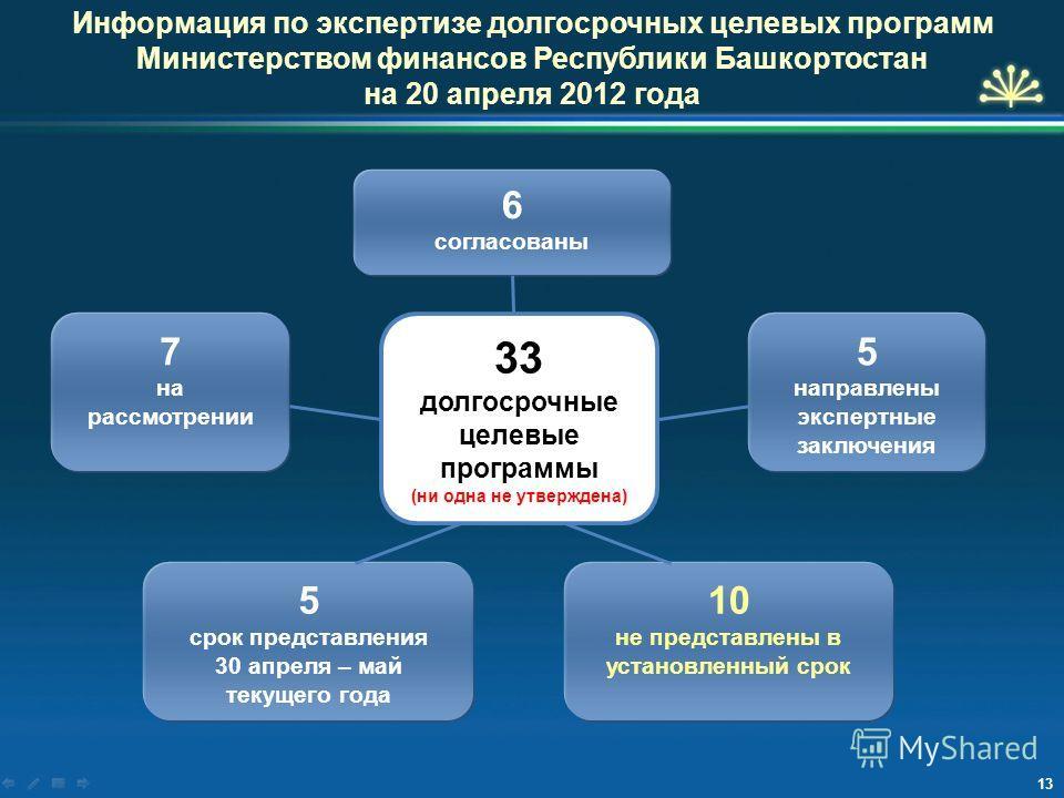 Информация по экспертизе долгосрочных целевых программ Министерством финансов Республики Башкортостан на 20 апреля 2012 года 33 долгосрочные целевые программы (ни одна не утверждена) 6 согласованы 10 не представлены в установленный срок 5 срок предст