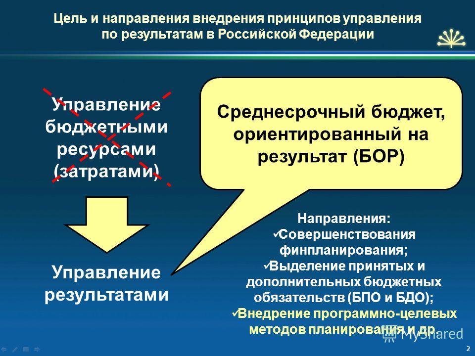 Цель и направления внедрения принципов управления по результатам в Российской Федерации Управление бюджетными ресурсами (затратами) Управление результатами Среднесрочный бюджет, ориентированный на результат (БОР) Направления: Совершенствования финпла