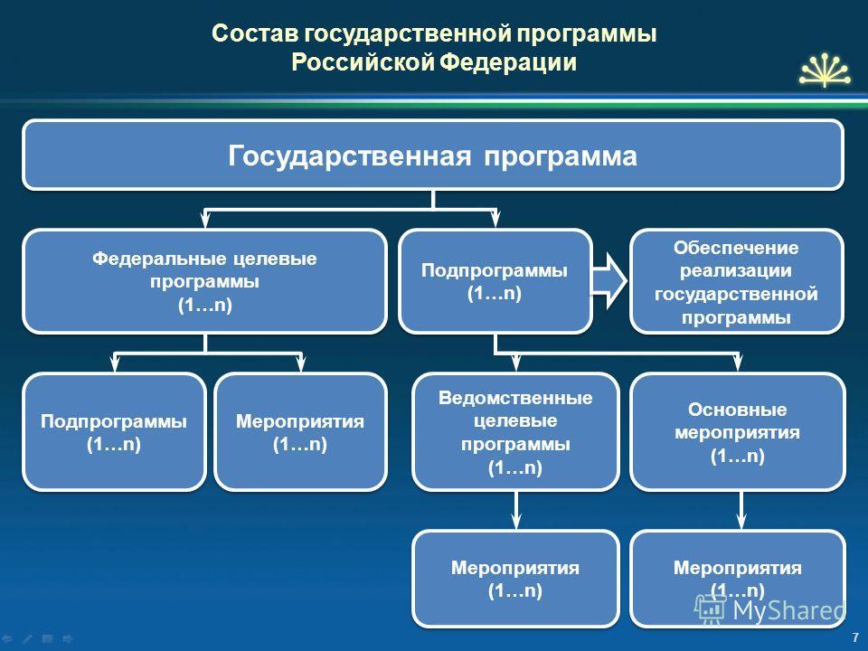 7 Государственная программа Состав государственной программы Российской Федерации Федеральные целевые программы (1…n) Федеральные целевые программы (1…n) Подпрограммы (1…n) Подпрограммы (1…n) Подпрограммы (1…n) Подпрограммы (1…n) Мероприятия (1…n) Ме