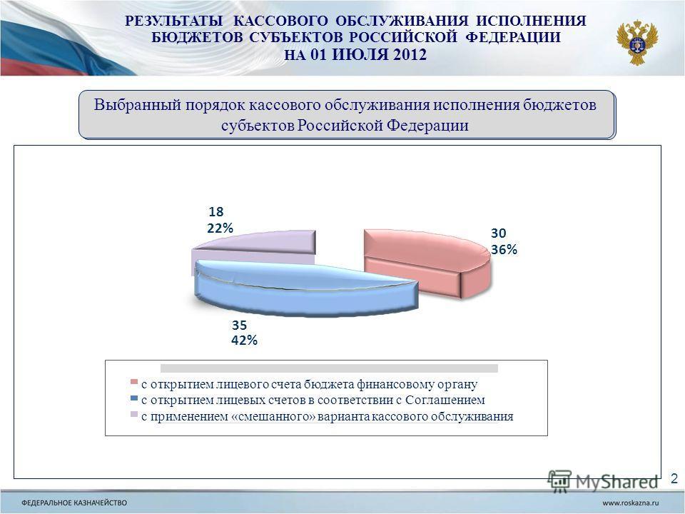 Выбранный порядок кассового обслуживания исполнения бюджетов субъектов Российской Федерации 30 36% 35 42% 18 22% с открытием лицевого счета бюджета финансовому органу с открытием лицевых счетов в соответствии с Соглашением с применением «смешанного»