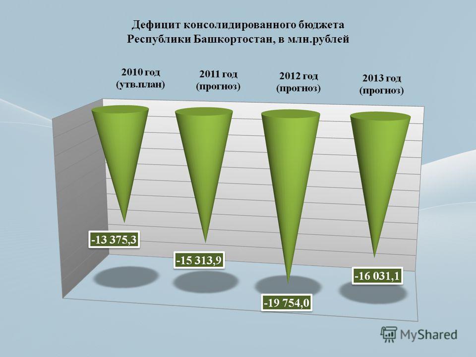 Дефицит консолидированного бюджета Республики Башкортостан, в млн.рублей