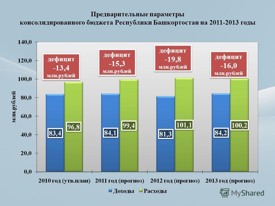 Предварительные параметры консолидированного бюджета Республики Башкортостан на 2011-2013 годы дефицит -13,4 млн.рублей дефицит -13,4 млн.рублей дефицит -15,3 млн.рублей дефицит -15,3 млн.рублей дефицит -19,8 млн.рублей дефицит -19,8 млн.рублей дефиц