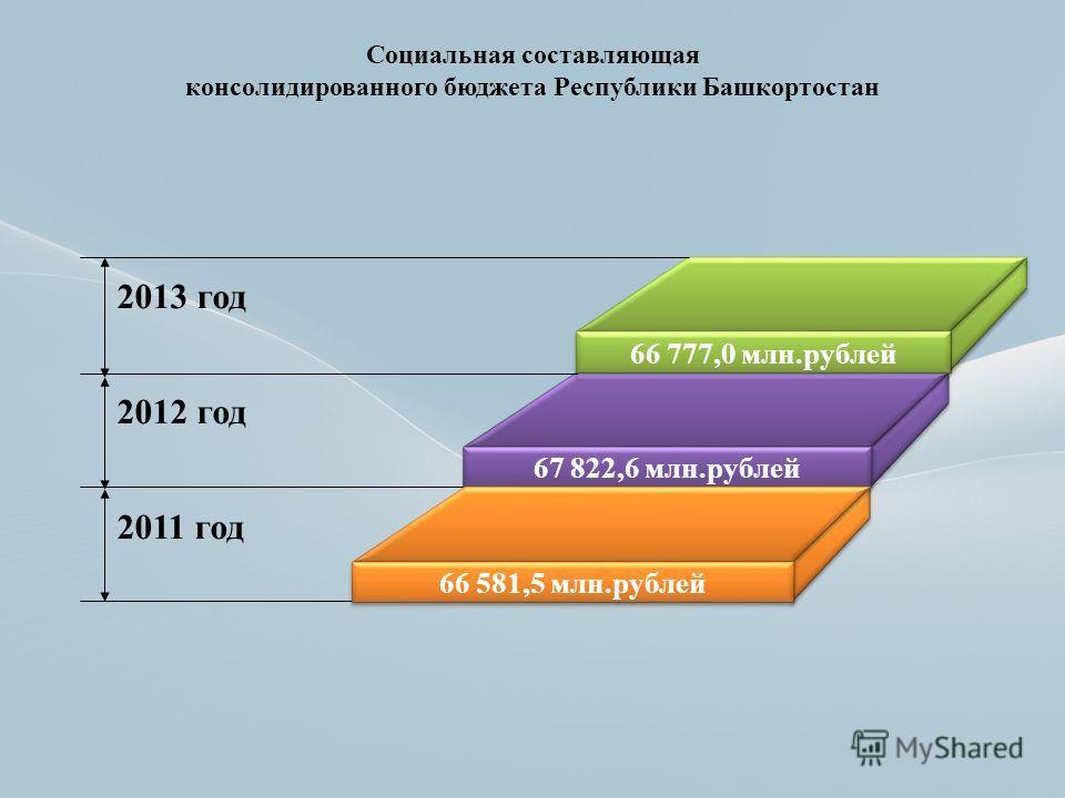 66 777,0 млн.рублей 67 822,6 млн.рублей 66 581,5 млн.рублей 2013 год 2012 год 2011 год Социальная составляющая консолидированного бюджета Республики Башкортостан