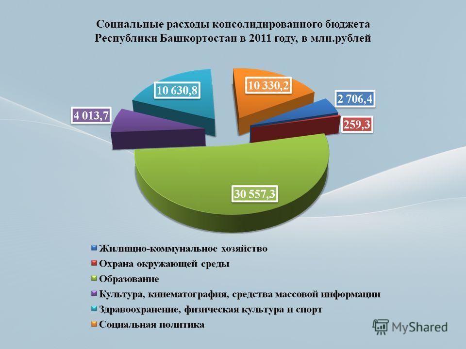 Социальные расходы консолидированного бюджета Республики Башкортостан в 2011 году, в млн.рублей