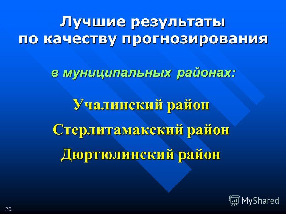 20 Лучшие результаты по качеству прогнозирования Учалинский район Стерлитамакский район Дюртюлинский район в муниципальных районах: