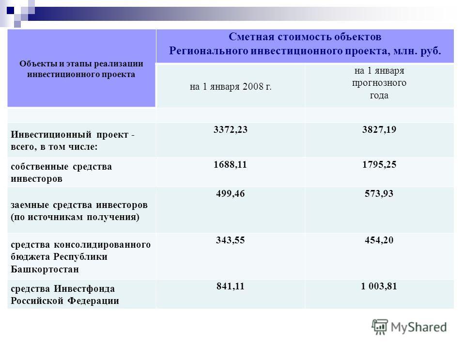 Объекты и этапы реализации инвестиционного проекта Сметная стоимость объектов Регионального инвестиционного проекта, млн. руб. на 1 января 2008 г. на 1 января прогнозного года Инвестиционный проект - всего, в том числе: 3372,233827,19 собственные сре