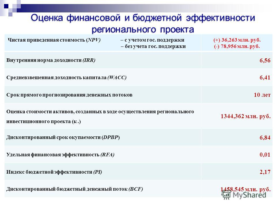 Чистая приведенная стоимость (NPV) – с учетом гос. поддержки – без учета гос. поддержки (+) 36,263 млн. руб. (-) 78,956 млн. руб. Внутренняя норма доходности (IRR) 6,56 Средневзвешенная доходность капитала (WACC) 6,41 Срок прямого прогнозирования ден
