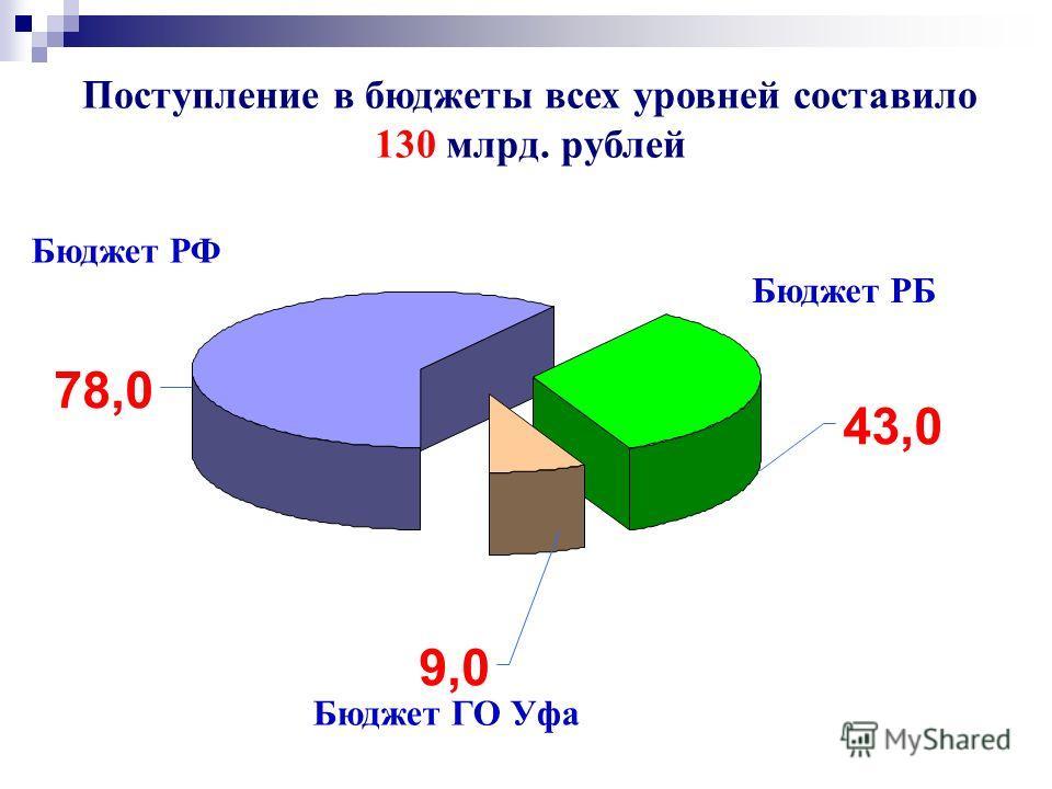 Поступление в бюджеты всех уровней составило 130 млрд. рублей Бюджет РФ Бюджет РБ Бюджет ГО Уфа 43,0 78,0 9,0