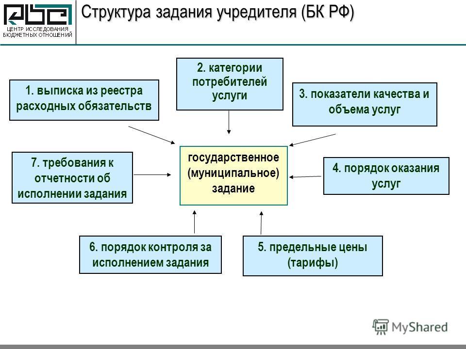Структура задания учредителя (БК РФ) государственное (муниципальное) задание 1. выписка из реестра расходных обязательств 3. показатели качества и объема услуг 4. порядок оказания услуг 6. порядок контроля за исполнением задания 7. требования к отчет