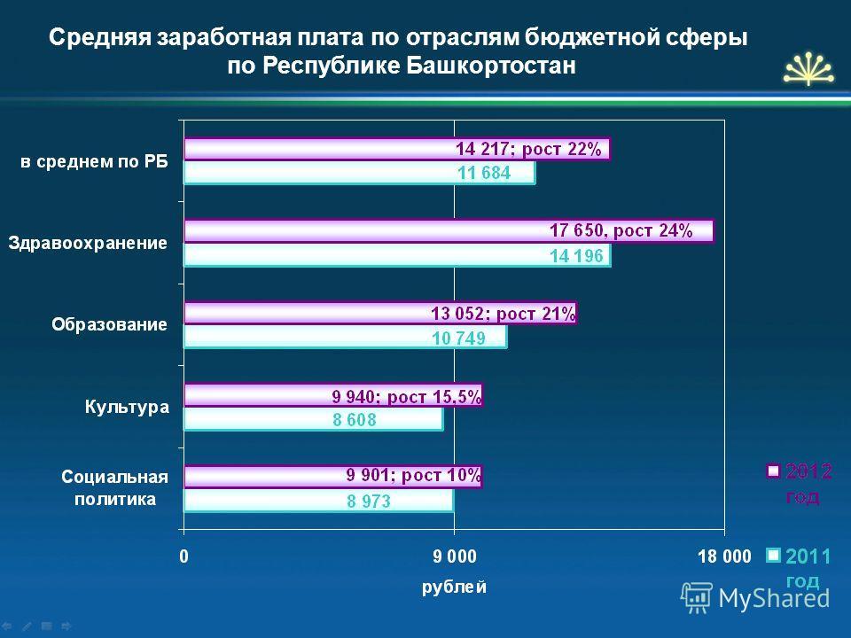 Средняя заработная плата по отраслям бюджетной сферы по Республике Башкортостан