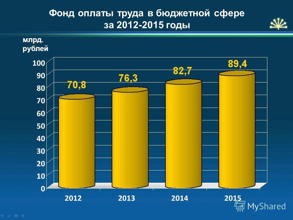 Фонд оплаты труда в бюджетной сфере за 2012-2015 годы млрд. рублей