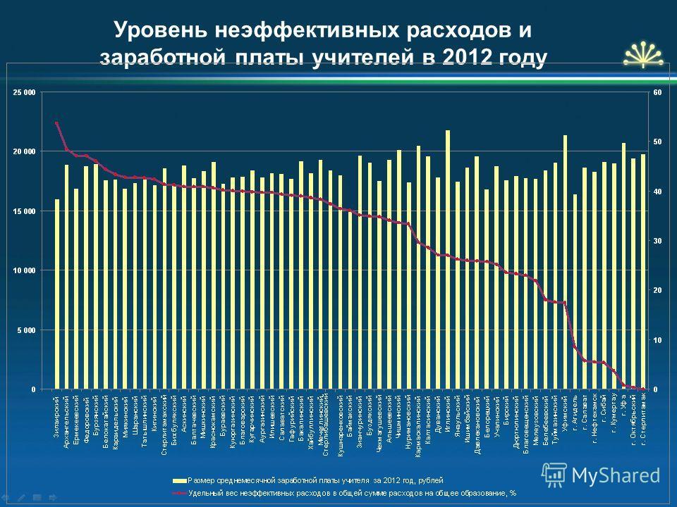 Уровень неэффективных расходов и заработной платы учителей в 2012 году