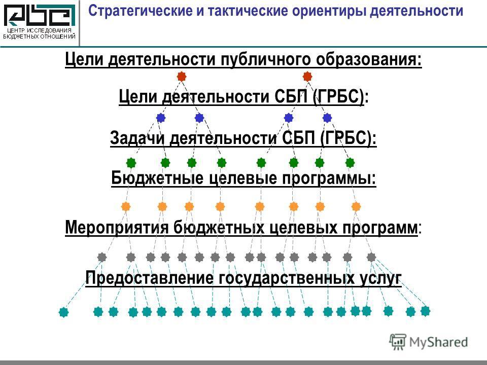 Стратегические и тактические ориентиры деятельности Цели деятельности публичного образования: Цели деятельности СБП (ГРБС): Задачи деятельности СБП (ГРБС): Бюджетные целевые программы: Мероприятия бюджетных целевых программ : Предоставление государст