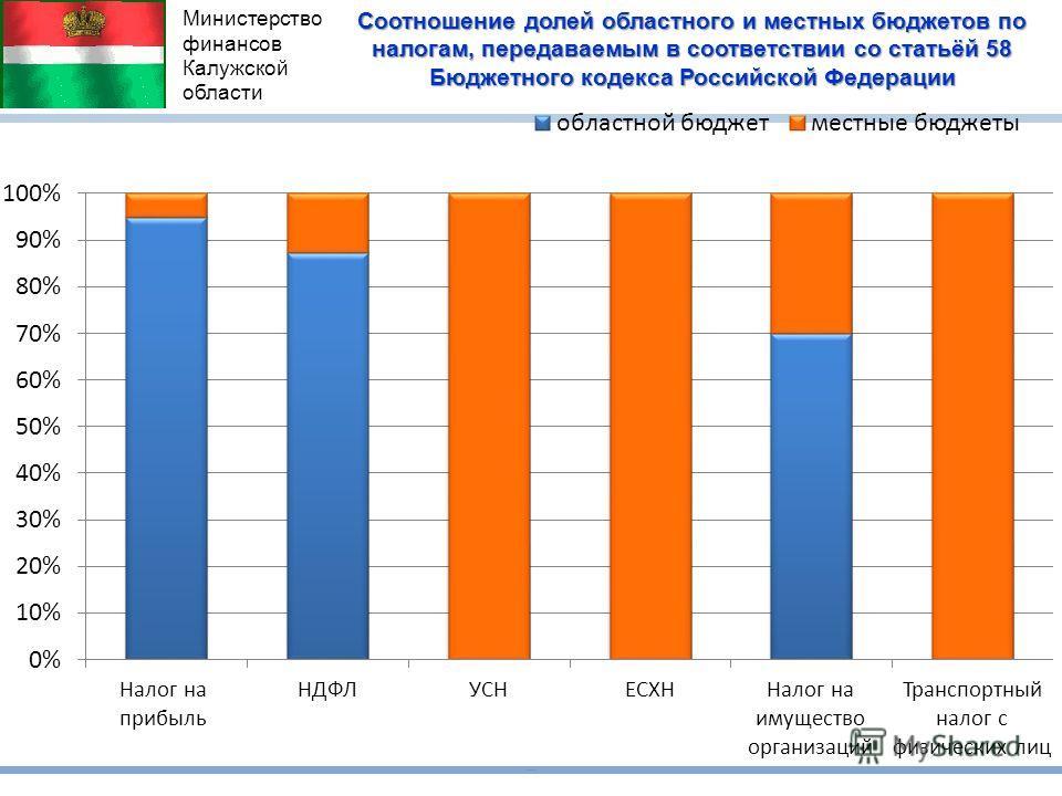 Соотношение долей областного и местных бюджетов по налогам, передаваемым в соответствии со статьёй 58 Бюджетного кодекса Российской Федерации Министерство финансов Калужской области
