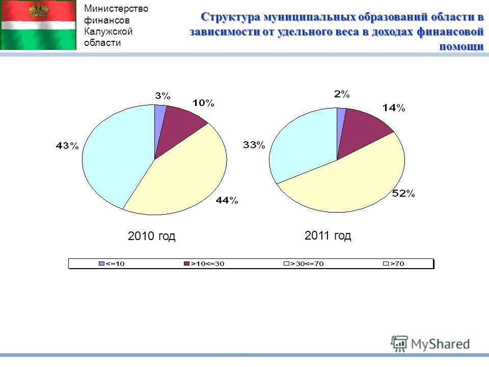 Министерство финансов Калужской области Структура муниципальных образований области в зависимости от удельного веса в доходах финансовой помощи 2011 год 2010 год
