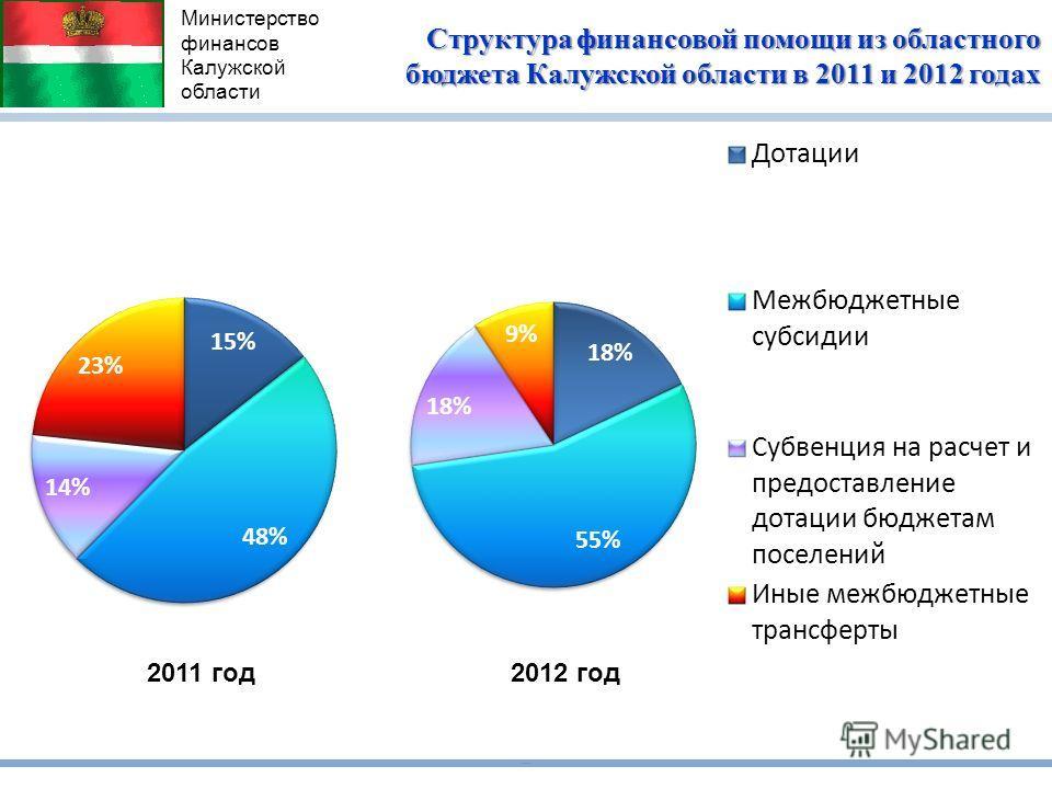 Министерство финансов Калужской области Структура финансовой помощи из областного бюджета Калужской области в 2011 и 2012 годах 2012 год2011 год