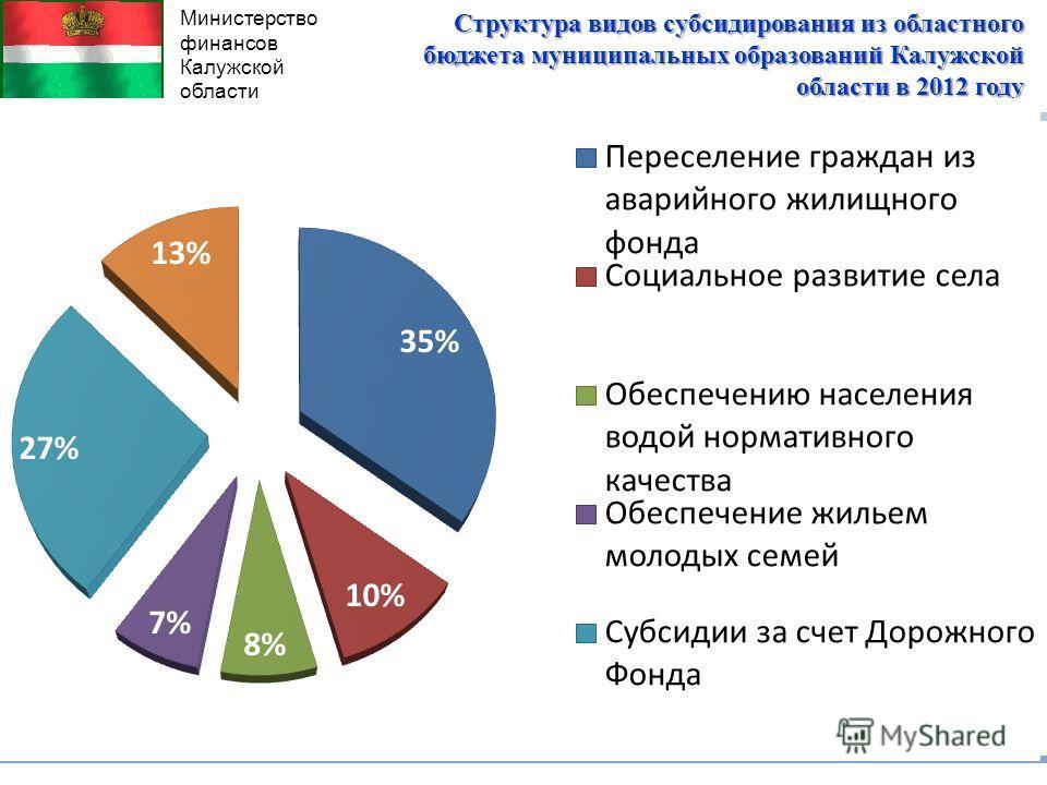 Министерство финансов Калужской области Структура видов субсидирования из областного бюджета муниципальных образований Калужской области в 2012 году