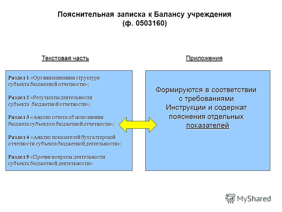 Пояснительная записка к Балансу учреждения (ф. 0503160) Приложения Текстовая часть Раздел 1 «Организационная структура субъекта бюджетной отчетности»; Раздел 2 «Результаты деятельности субъекта бюджетной отчетности»; Раздел 3 «Анализ отчета об исполн