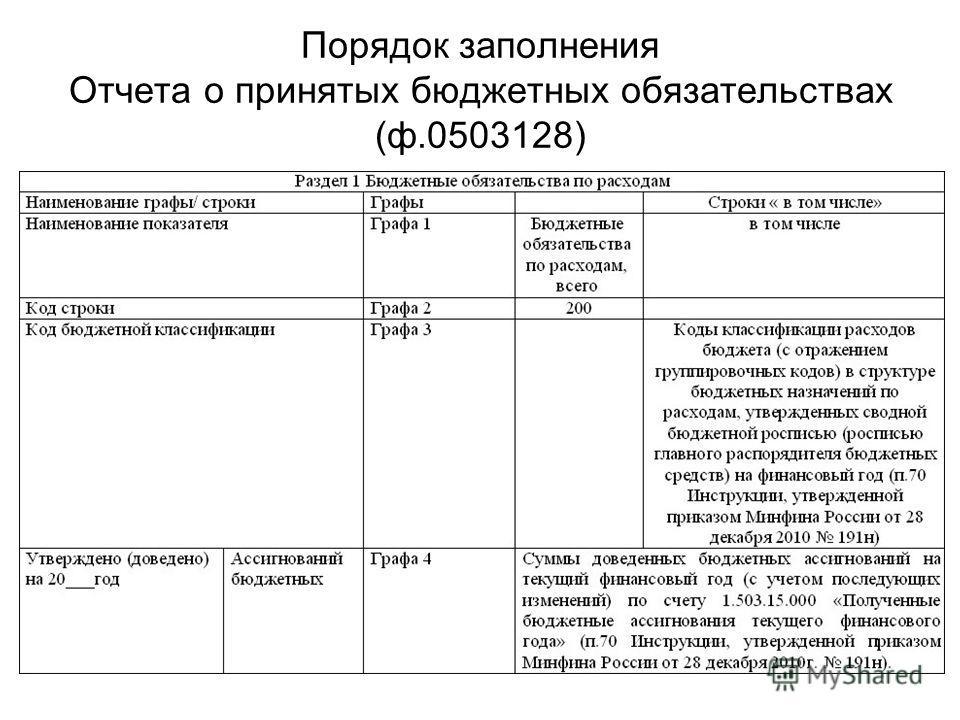 Порядок заполнения Отчета о принятых бюджетных обязательствах (ф.0503128)