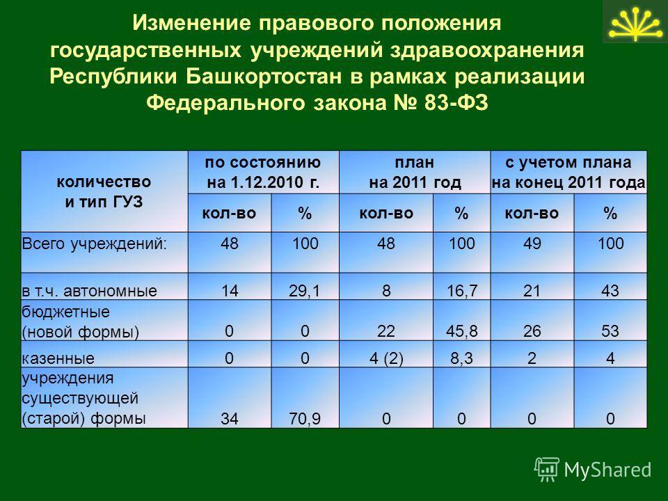 Изменение правового положения государственных учреждений здравоохранения Республики Башкортостан в рамках реализации Федерального закона 83-ФЗ количество и тип ГУЗ по состоянию на 1.12.2010 г. план на 2011 год с учетом плана на конец 2011 года кол-во