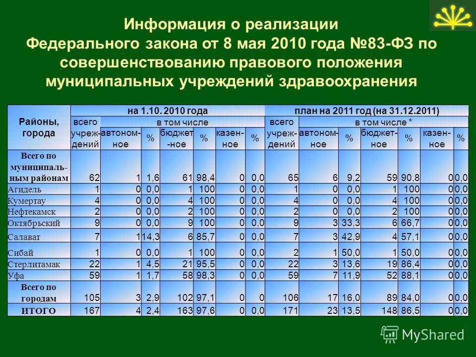 Районы, города на 1.10. 2010 годаплан на 2011 год (на 31.12.2011) всего учреж- дений в том числе всего учреж- дений в том числе * автоном- ное % бюджет -ное % казен- ное % автоном- ное % бюджет- ное % казен- ное % Всего по муниципаль- ным районам 621
