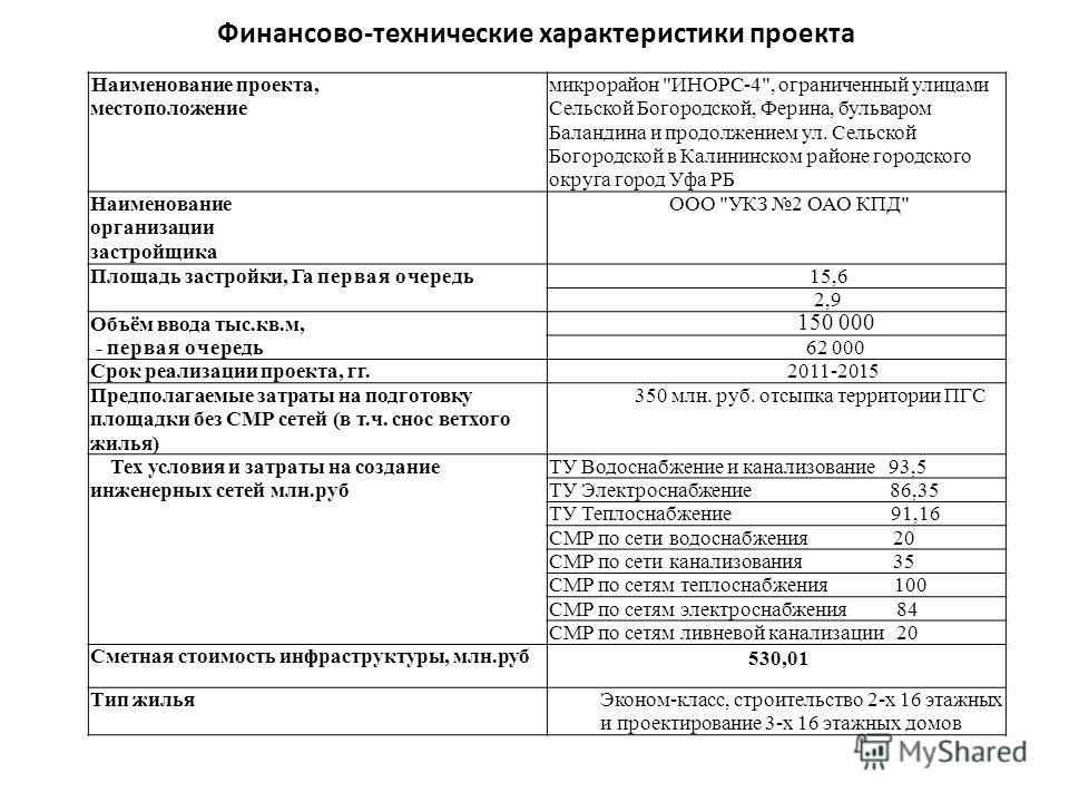 Финансово-технические характеристики проекта Наименование проекта, местоположение микрорайон