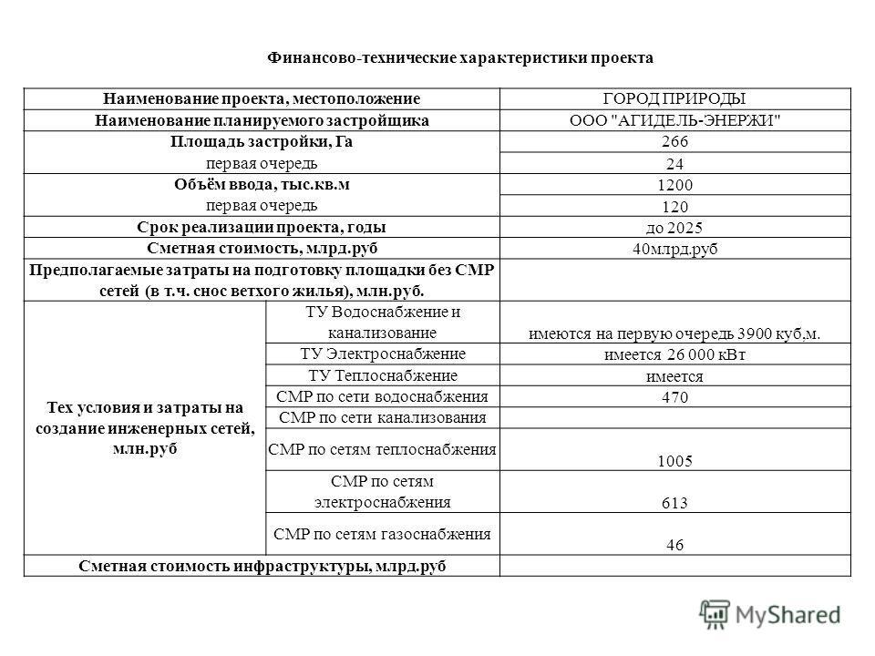 Финансово-технические характеристики проекта Наименование проекта, местоположениеГОРОД ПРИРОДЫ Наименование планируемого застройщикаООО