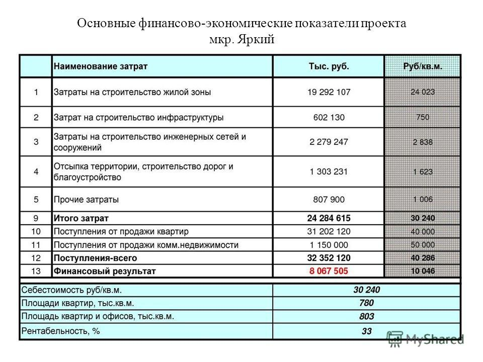 Основные финансово-экономические показатели проекта мкр. Яркий