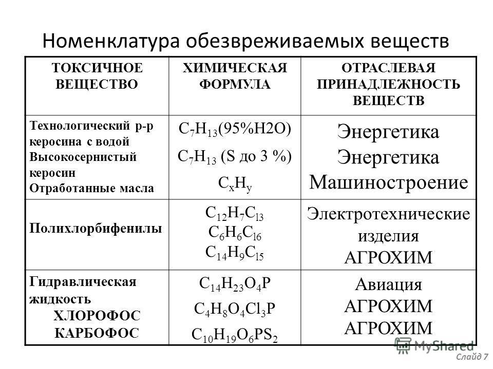 Номенклатура обезвреживаемых веществ ТОКСИЧНОЕ ВЕЩЕСТВО ХИМИЧЕСКАЯ ФОРМУЛА ОТРАСЛЕВАЯ ПРИНАДЛЕЖНОСТЬ ВЕЩЕСТВ Технологический р-р керосина с водой Высокосернистый керосин Отработанные масла С 7 Н 13 (95%Н2О) С 7 Н 13 (S до 3 %) С x Н y Энергетика Маши
