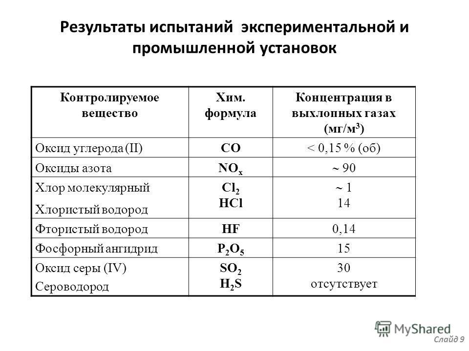 Результаты испытаний экспериментальной и промышленной установок Контролируемое вещество Хим. формула Концентрация в выхлопных газах (мг/м 3 ) Оксид углерода (II)СО< 0,15 % (об) Оксиды азотаNO x 90 Хлор молекулярный Хлористый водород Cl 2 HCl 1 14 Фто