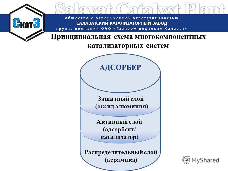 Распределительный слой общество с ограниченной ответственностью САЛАВАТСКИЙ КАТАЛИЗАТОРНЫЙ ЗАВОД группа компаний ОАО «Газпром нефтехим Салават» Активный слой (адсорбент/ катализатор) Защитный слой (оксид алюминия) Принципиальная схема многокомпонентн
