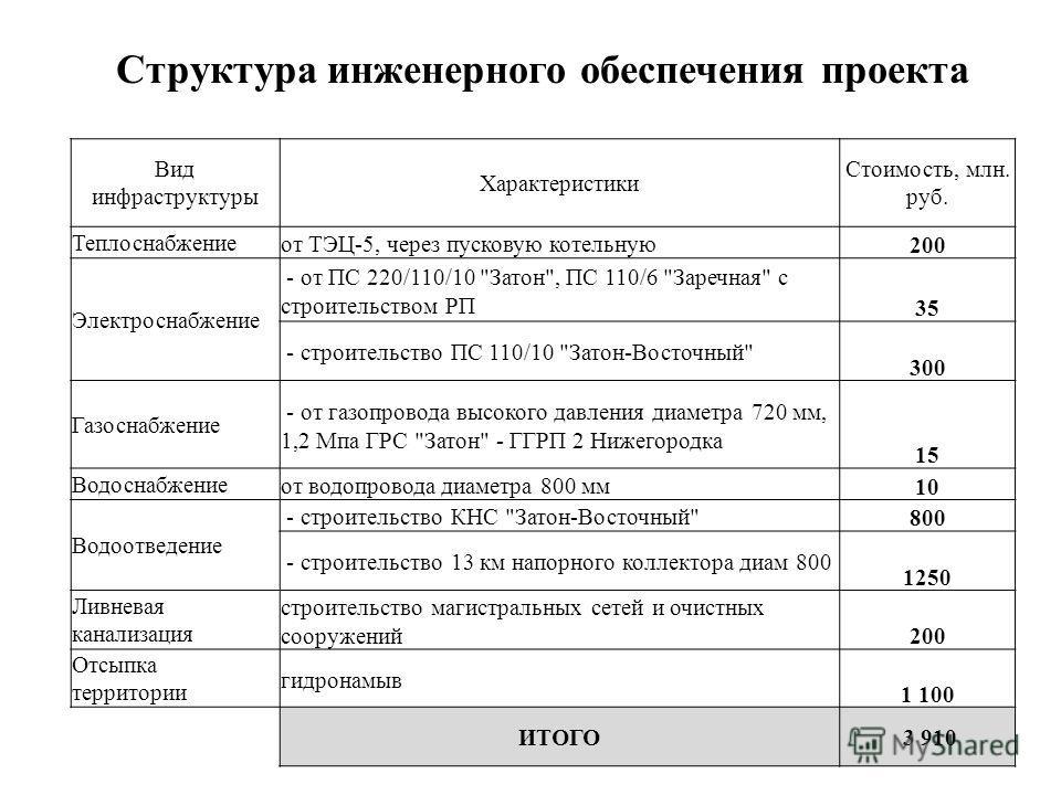 Структура инженерного обеспечения проекта Вид инфраструктуры Характеристики Стоимость, млн. руб. Теплоснабжениеот ТЭЦ-5, через пусковую котельную 200 Электроснабжение - от ПС 220/110/10