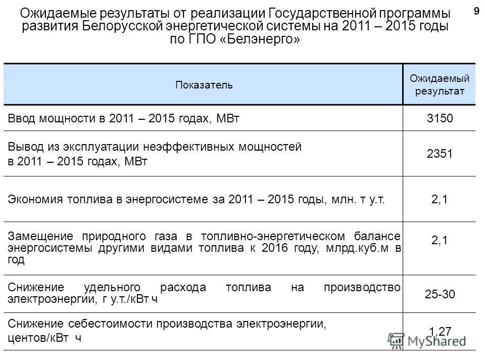 Ожидаемые результаты от реализации Государственной программы развития Белорусской энергетической системы на 2011 – 2015 годы по ГПО «Белэнерго» 9 Показатель Ожидаемый результат Ввод мощности в 2011 – 2015 годах, МВт3150 Вывод из эксплуатации неэффект