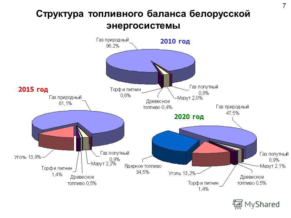 Структура топливного баланса белорусской энергосистемы 2010 год 2015 год 2020 год 7