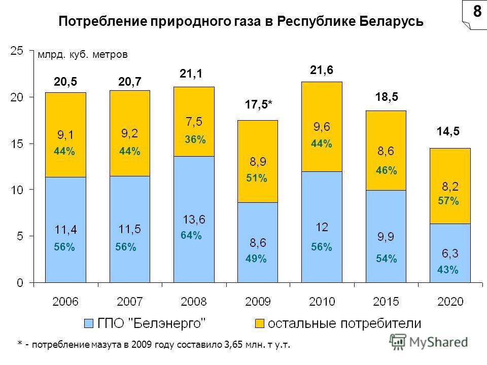 Потребление природного газа в Республике Беларусь 8 * - потребление мазута в 2009 году составило 3,65 млн. т у.т. млрд. куб. метров 20,520,7 21,1 17,5* 21,6 18,5 14,5 44% 56% 44% 64% 36% 49% 51% 56% 44% 46% 57% 54% 43% 56%