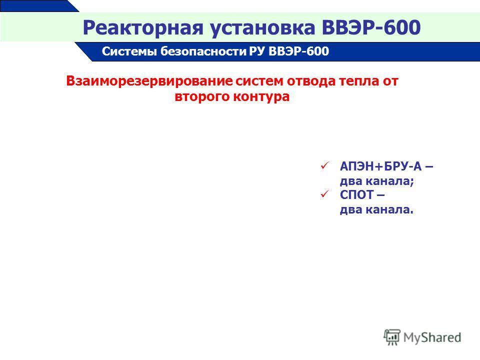20 Взаиморезервирование систем отвода тепла от второго контура АПЭН+БРУ-А – два канала; СПОТ – два канала. Реакторная установка ВВЭР-600 Системы безопасности РУ ВВЭР-600