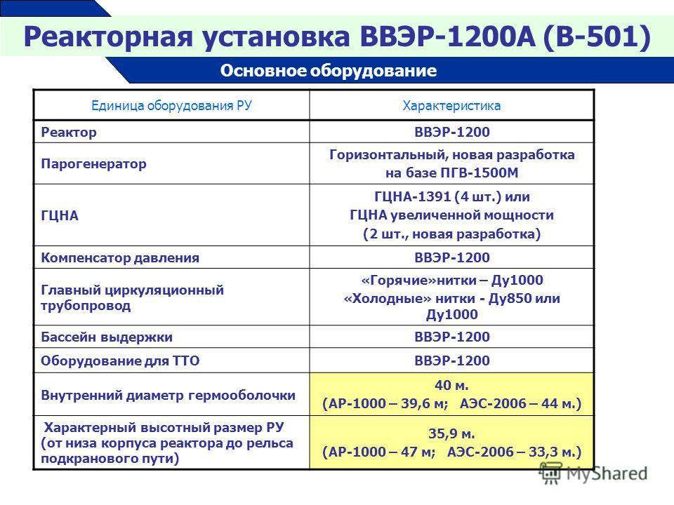 Единица оборудования РУХарактеристика РеакторВВЭР-1200 Парогенератор Горизонтальный, новая разработка на базе ПГВ-1500М ГЦНА ГЦНА-1391 (4 шт.) или ГЦНА увеличенной мощности (2 шт., новая разработка) Компенсатор давленияВВЭР-1200 Главный циркуляционны