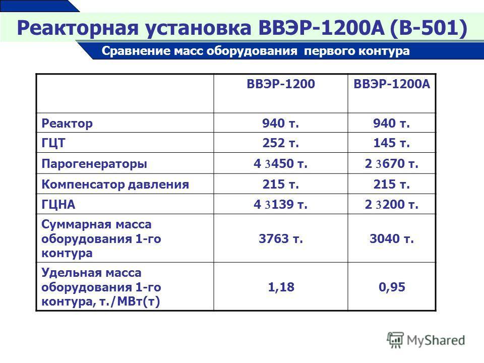 Реакторная установка ВВЭР-1200А (В-501) Сравнение масс оборудования первого контура ВВЭР-1200ВВЭР-1200А Реактор940 т. ГЦТ252 т.145 т. Парогенераторы4 450 т.2 670 т. Компенсатор давления215 т. ГЦНА4 139 т.2 200 т. Суммарная масса оборудования 1-го кон