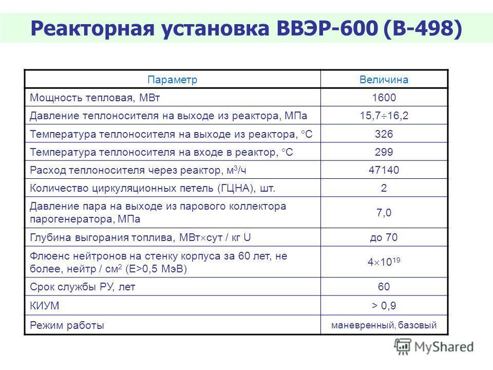 ПараметрВеличина Мощность тепловая, МВт1600 Давление теплоносителя на выходе из реактора, МПа 15,7 16,2 Температура теплоносителя на выходе из реактора, С 326 Температура теплоносителя на входе в реактор, С 299 Расход теплоносителя через реактор, м 3