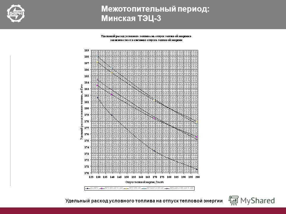 Межотопительный период: Минская ТЭЦ-3 Удельный расход условного топлива на отпуск тепловой энергии